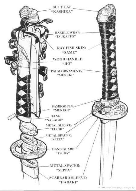 empuñadura de la katana
